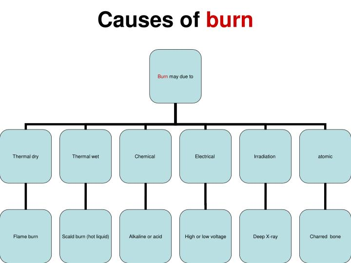 Causes of