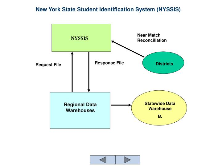 New york state student identification system nyssis