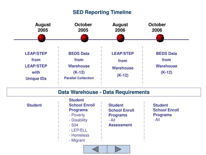 SED Reporting Timeline