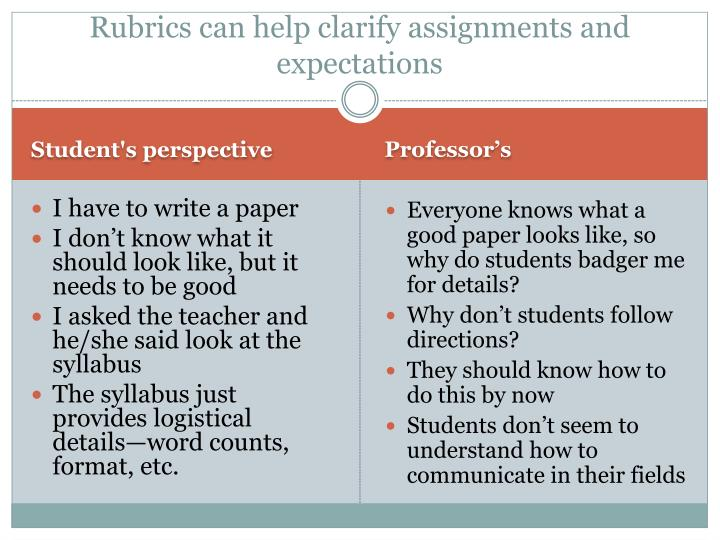 Rubrics can help clarify assignments and expectations