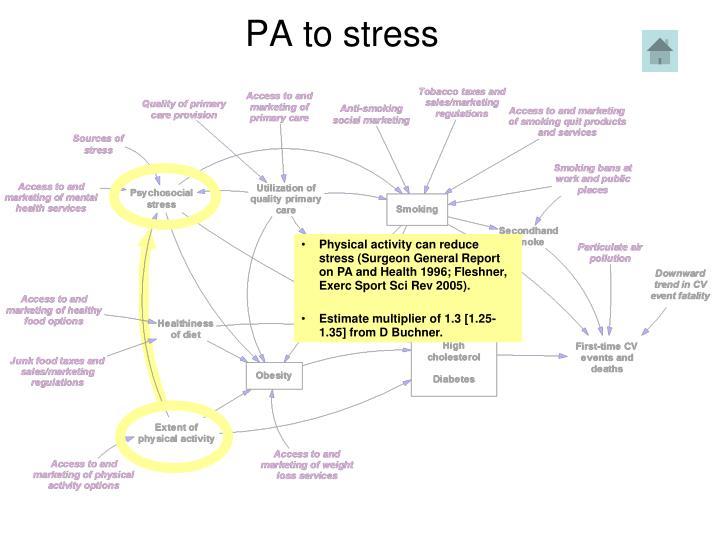 PA to stress