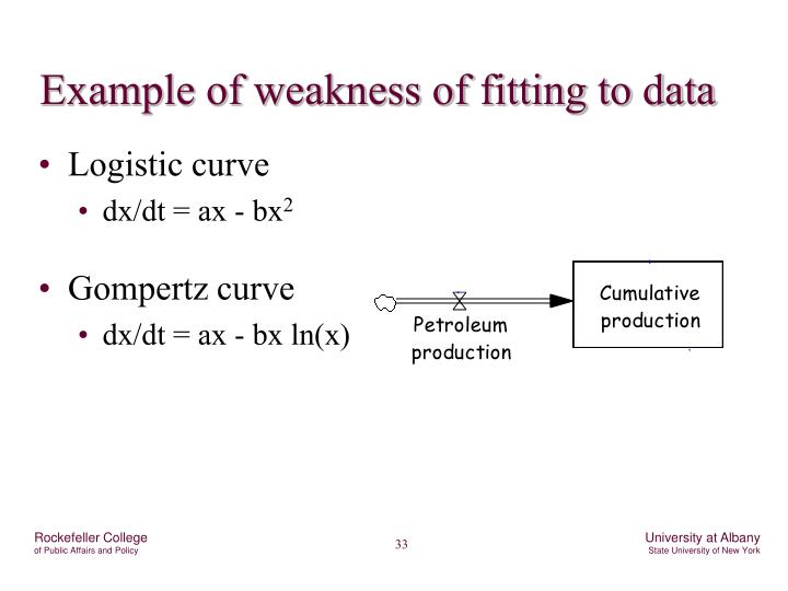 Example of weakness of fitting to data
