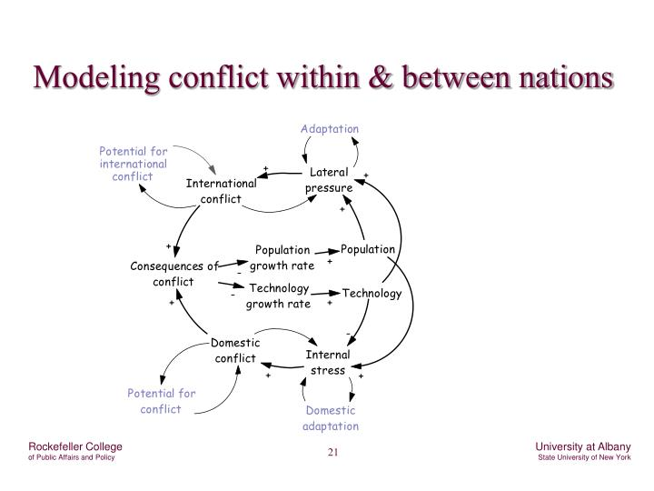 Modeling conflict within & between nations