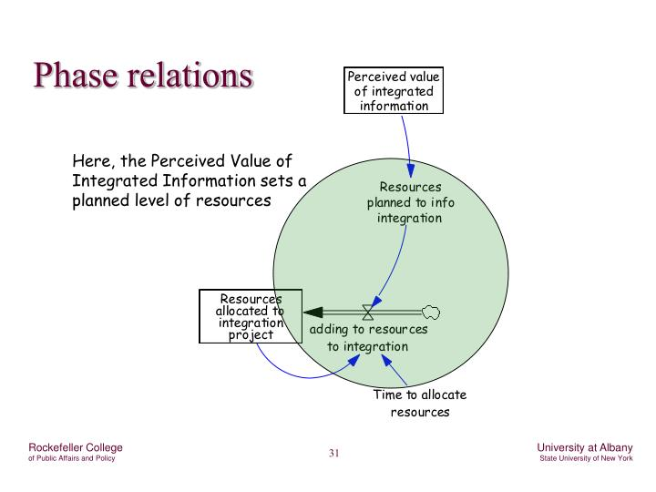Phase relations