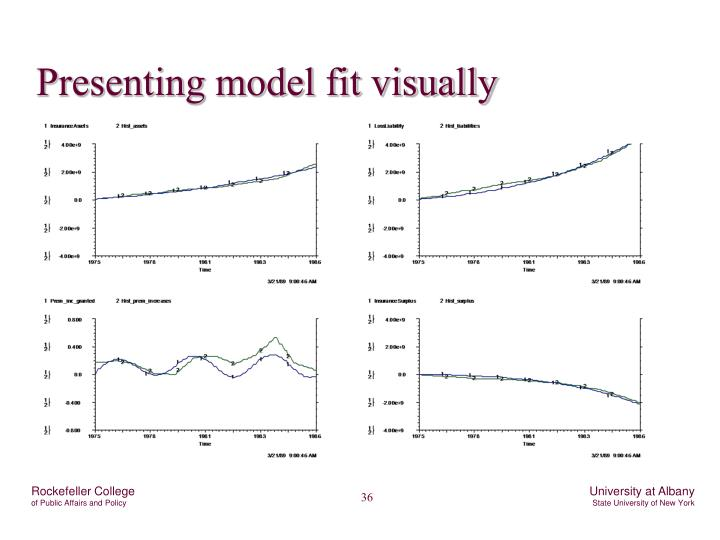 Presenting model fit visually