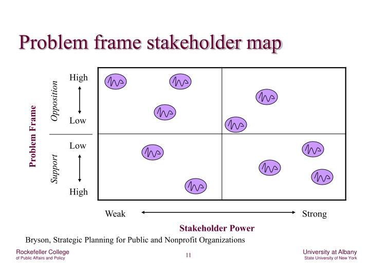 Problem frame stakeholder map