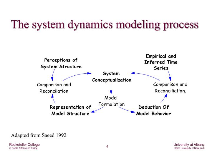The system dynamics modeling process