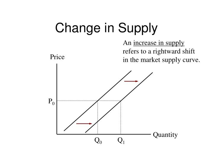 Change In Supply Curve PPT - Law of Demand Po...