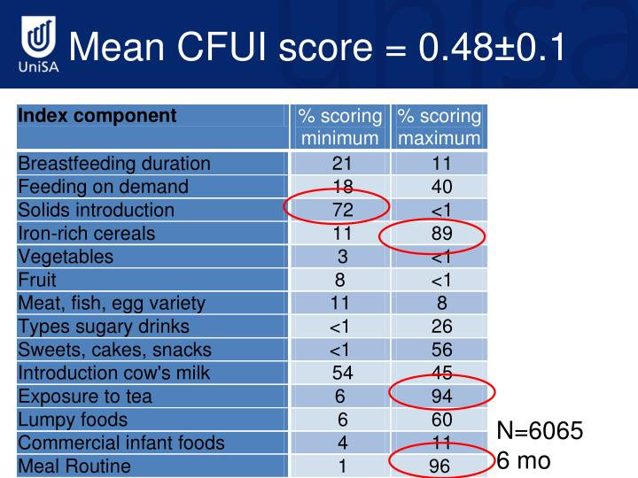 Mean CFUI score = 0.48