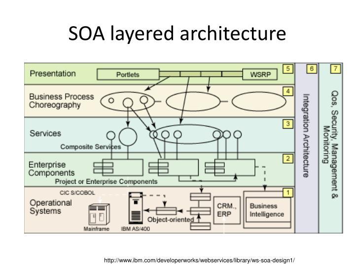 SOA layered architecture