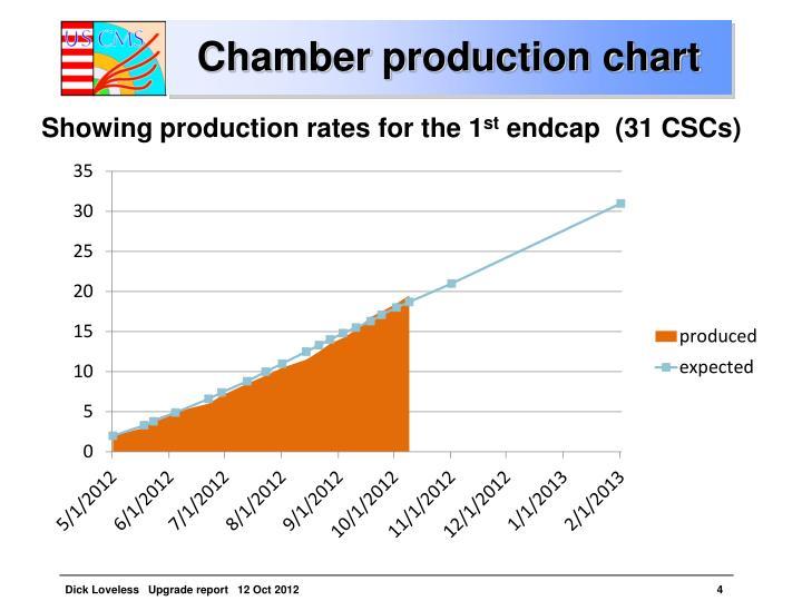 Chamber production chart