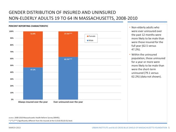 GENDER DISTRIBUTION OF INSURED AND UNINSURED