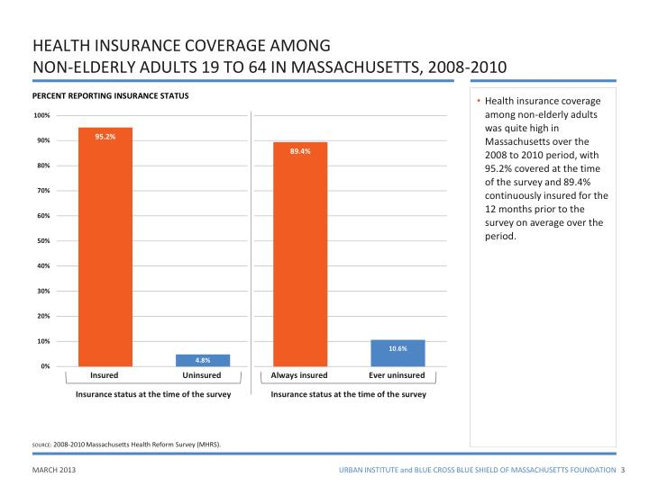 HEALTH INSURANCE COVERAGE AMONG