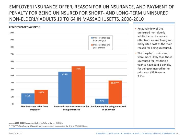 EMPLOYER INSURANCE OFFER, REASON FOR UNINSURANCE, AND PAYMENT OF PENALTY FOR BEING UNINSURED FOR SHORT- AND LONG-TERM UNINSURED NON-ELDERLY ADULTS 19 TO 64 IN MASSACHUSETTS, 2008-2010