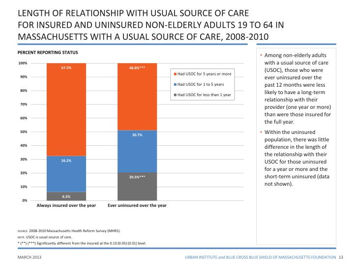 LENGTH OF RELATIONSHIP WITH USUAL SOURCE OF CARE