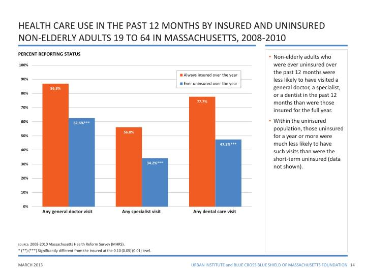 HEALTH CARE USE IN THE PAST 12 MONTHS BY INSURED AND UNINSURED