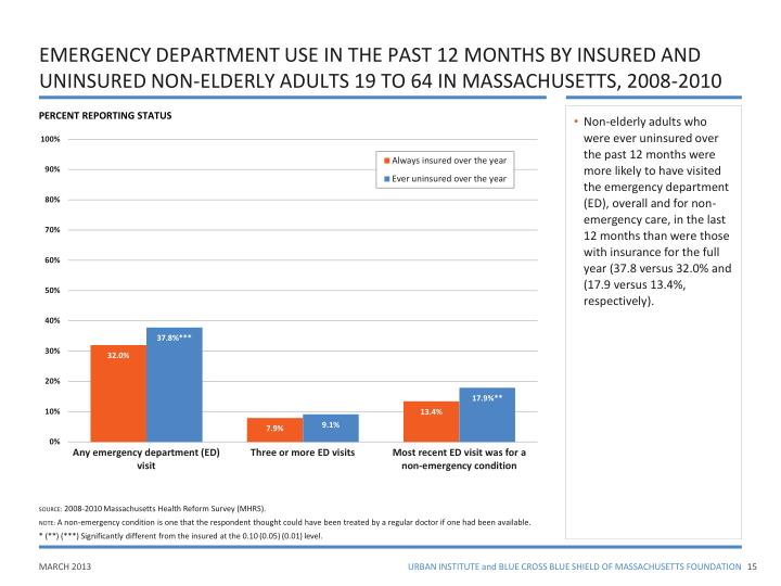 EMERGENCY DEPARTMENT USE IN THE PAST 12 MONTHS BY INSURED AND UNINSURED NON-ELDERLY ADULTS 19 TO 64 IN MASSACHUSETTS, 2008-2010