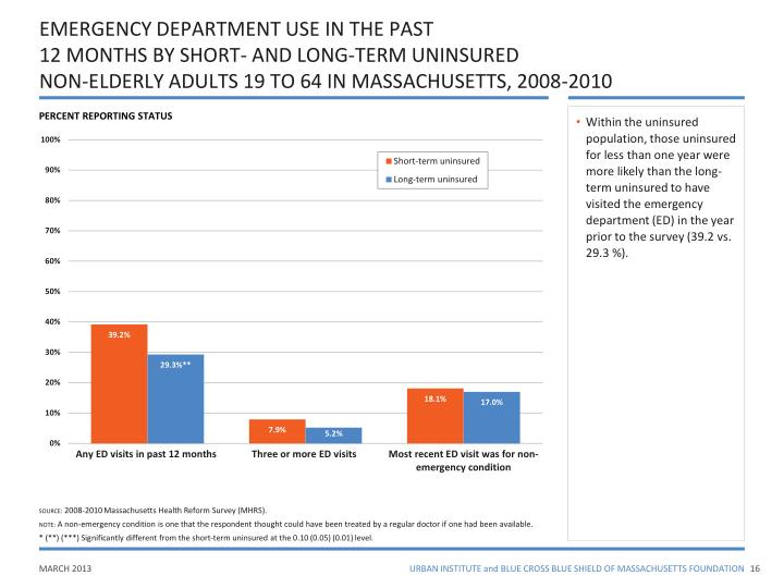 EMERGENCY DEPARTMENT USE IN THE PAST