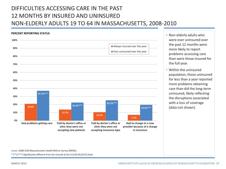DIFFICULTIES ACCESSING CARE IN THE PAST
