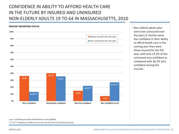 CONFIDENCE IN ABILITY TO AFFORD HEALTH CARE