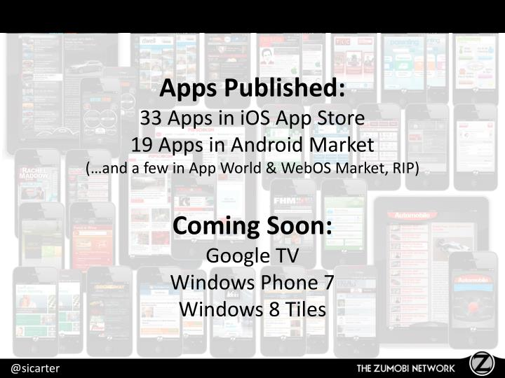 Apps Published: