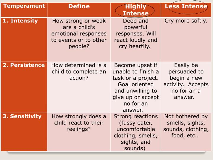 7.  Nine Temperament Traits