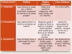 7 nine temperament traits