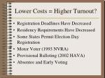 lower costs higher turnout
