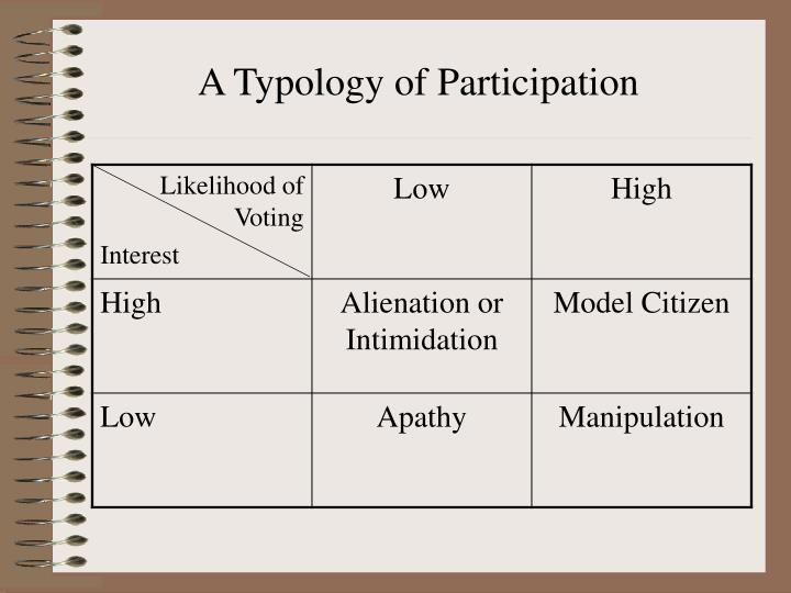A Typology of Participation