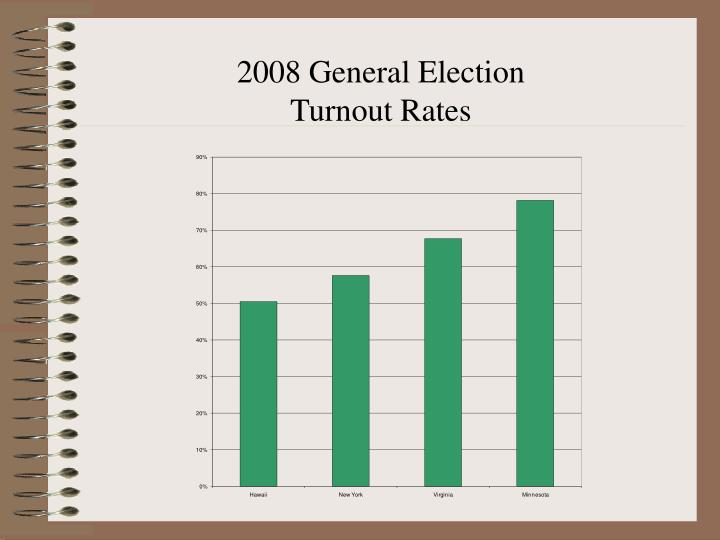 2008 General Election              Turnout Rates