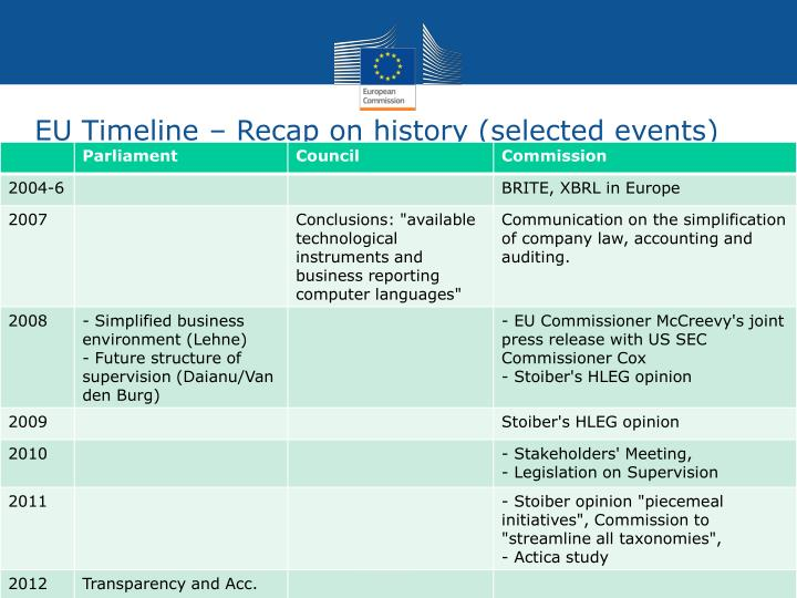 EU Timeline – Recap on history (selected events)
