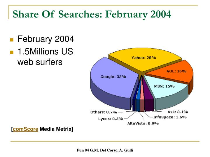 Share Of Searches: February 2004