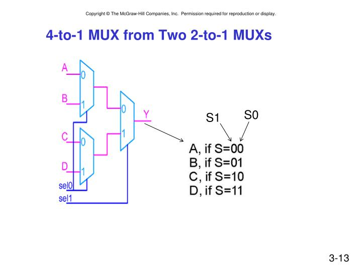 4-to-1 MUX from Two 2-to-1 MUXs