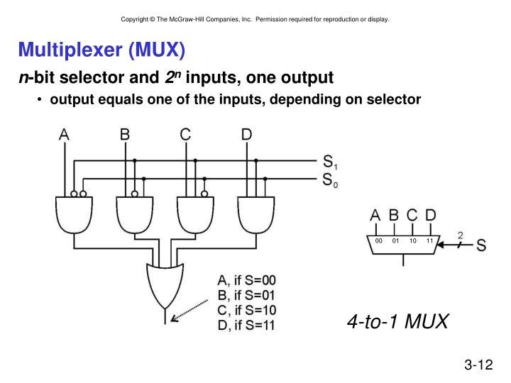 Multiplexer (MUX)