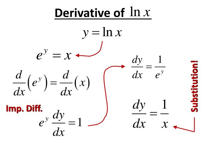 Derivative of