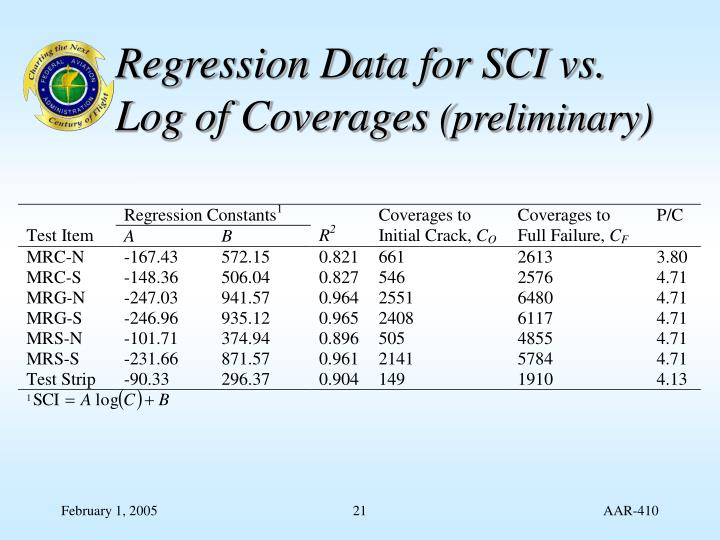 Regression Data for SCI vs. Log of Coverages