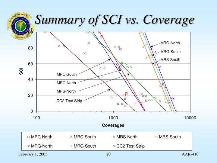 Summary of SCI vs. Coverage