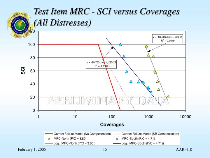 Test Item MRC - SCI versus Coverages (All Distresses)