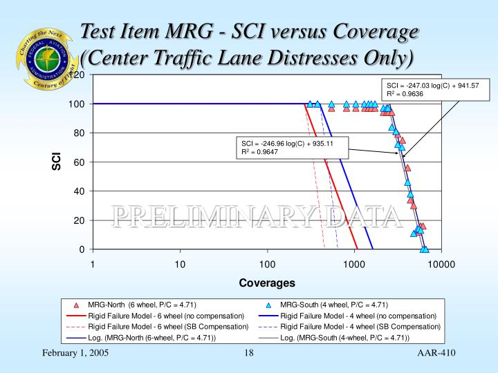 Test Item MRG - SCI versus Coverage