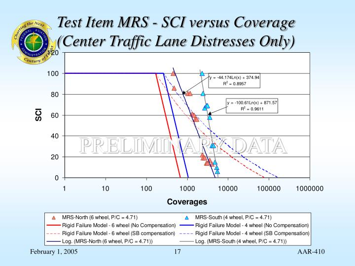 Test Item MRS - SCI versus Coverage
