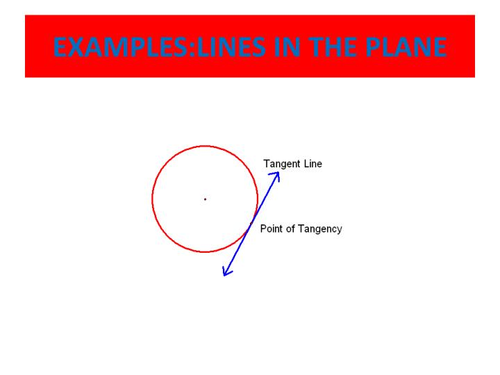 EXAMPLES:LINES IN THE PLANE