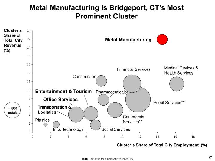 Metal Manufacturing Is Bridgeport, CT's Most Prominent Cluster