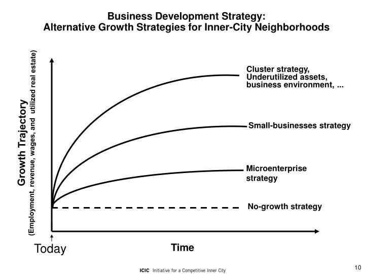 Business Development Strategy: