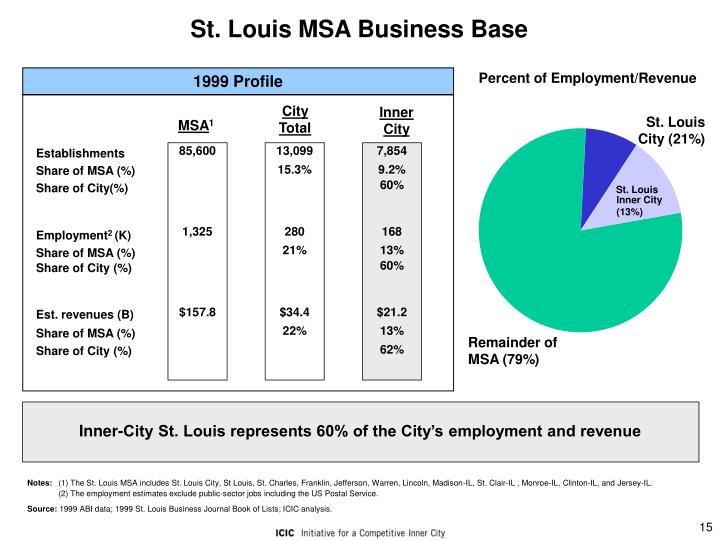 St. Louis MSA Business Base