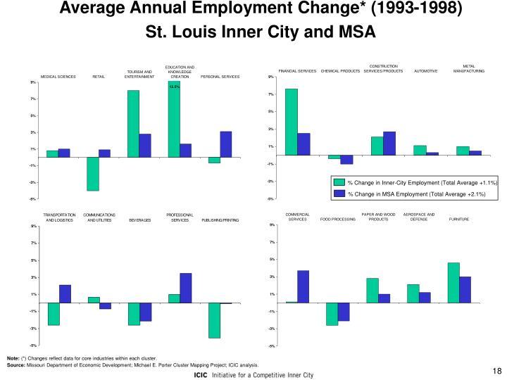 Average Annual Employment Change* (1993-1998)