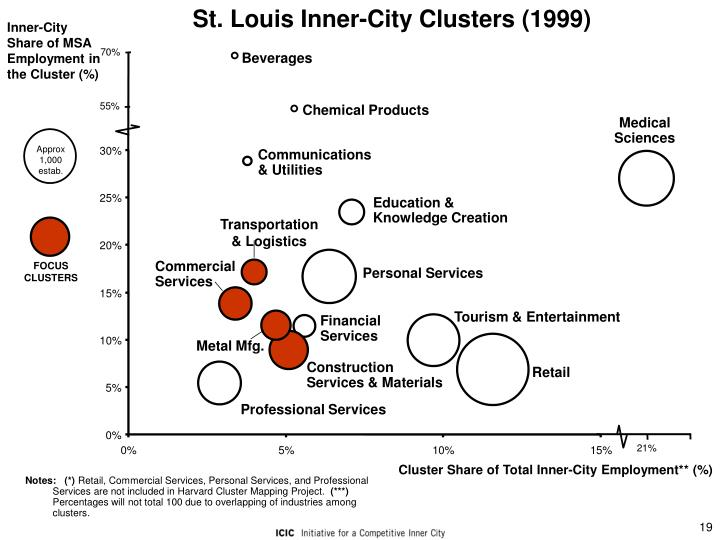 St. Louis Inner-City Clusters (1999)