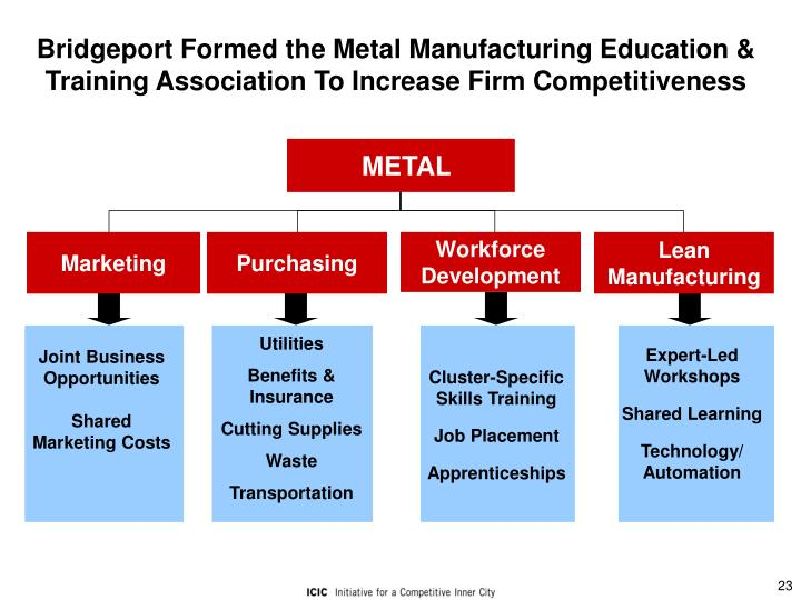 Bridgeport Formed the Metal Manufacturing Education & Training Association To Increase Firm Competitiveness