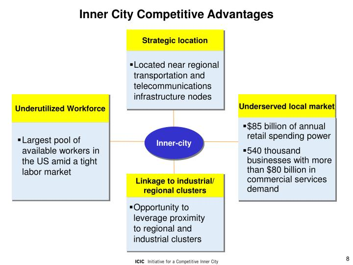 Inner City Competitive Advantages
