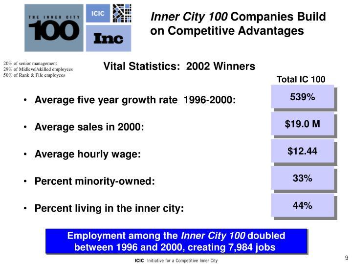 Inner City 100