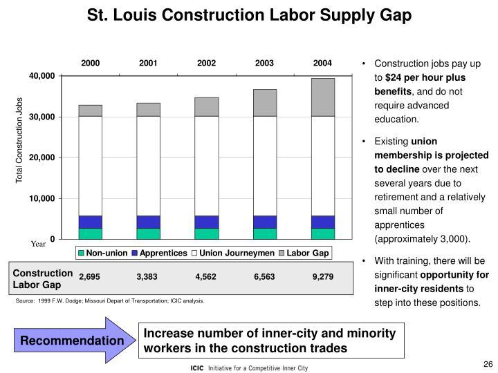 St. Louis Construction Labor Supply Gap